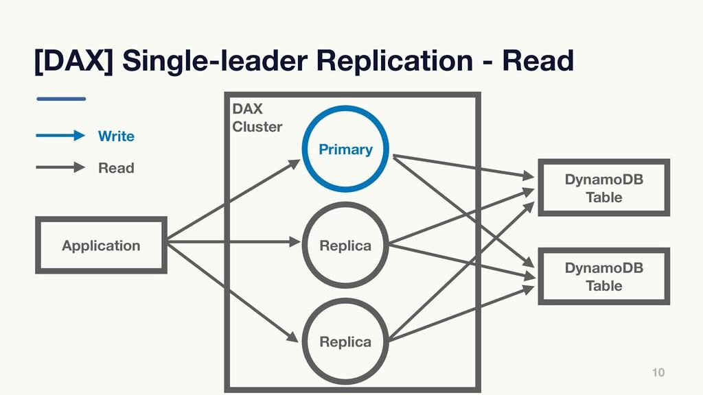 DAX Cluster [DAX] Single-leader Replication - R...