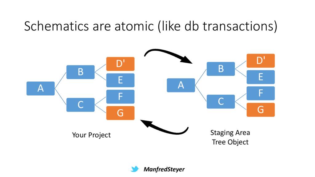 ManfredSteyer Schematics are atomic (like db tr...