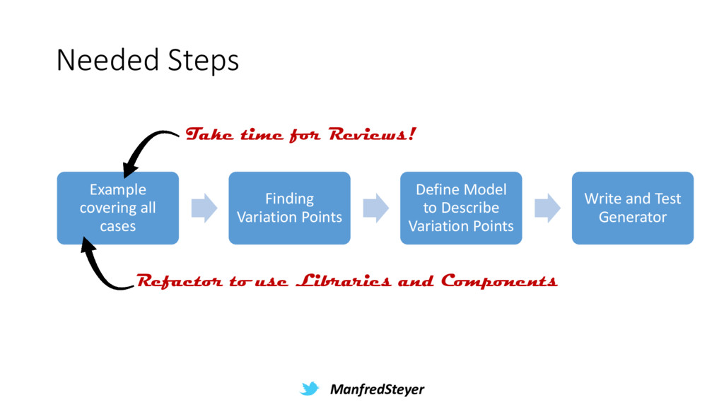 ManfredSteyer Needed Steps Example covering all...