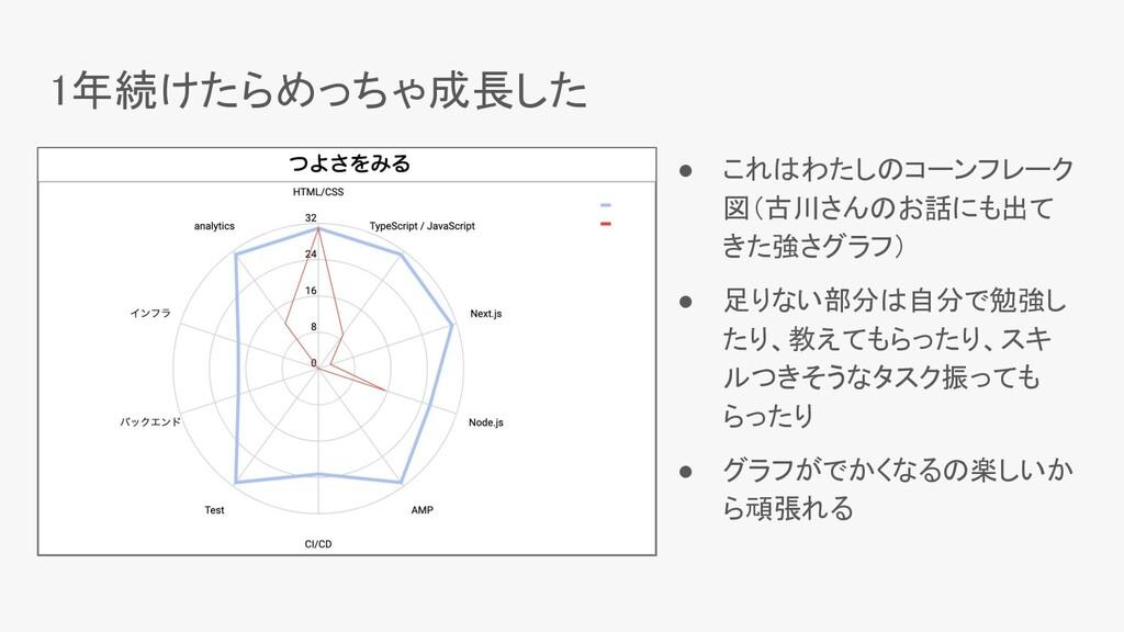 1年続けたらめっちゃ成長した ● これはわたしのコーンフレーク 図(古川さんのお話にも出て ...