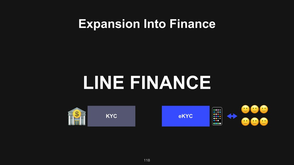 118 eKYC KYC 3 ! Expansion Into Finance 444 44...