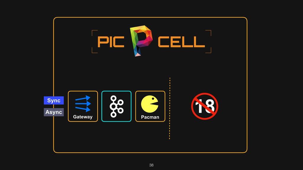 38 18 Sync Async Gateway Pacman