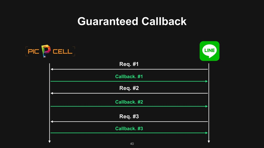 40 Req. #1 Req. #2 Req. #3 Callback. #1 Callbac...