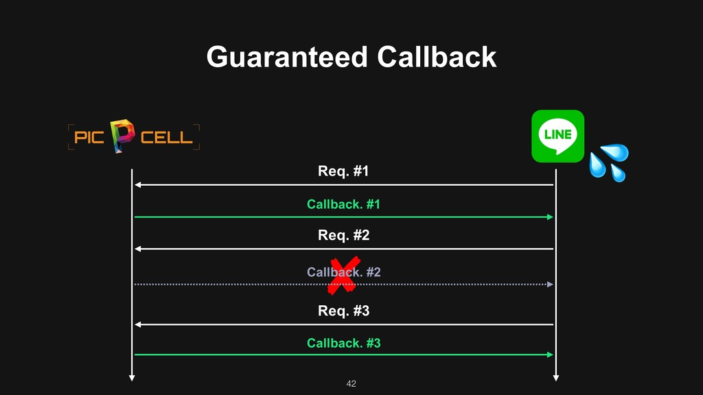 42 Req. #1 Req. #2 Req. #3 Callback. #1 Callbac...