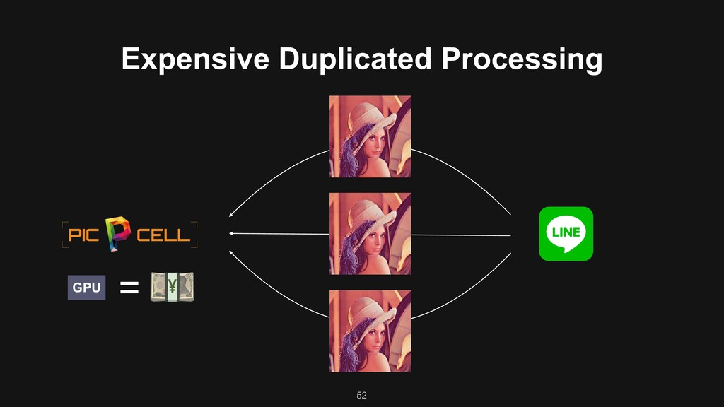 52 % = GPU Expensive Duplicated Processing