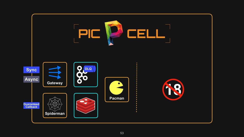53 18 Sync Async Gateway Pacman DLQ Spiderman $...