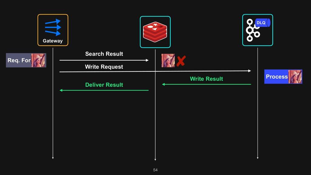 54 Gateway DLQ Search Result Write Request Proc...