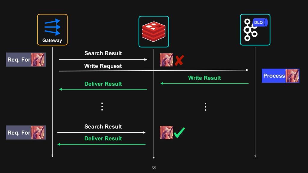 55 Gateway DLQ Search Result Write Request … Se...