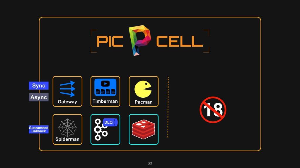 63 18 Sync Async Gateway Pacman DLQ Spiderman $...