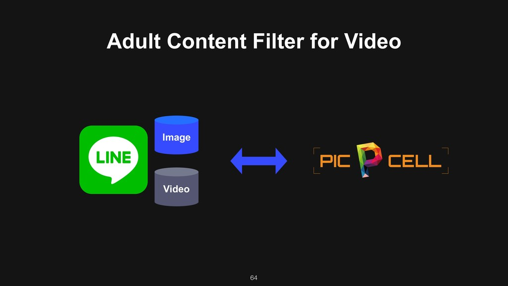 64 Image Video Adult Content Filter for Video