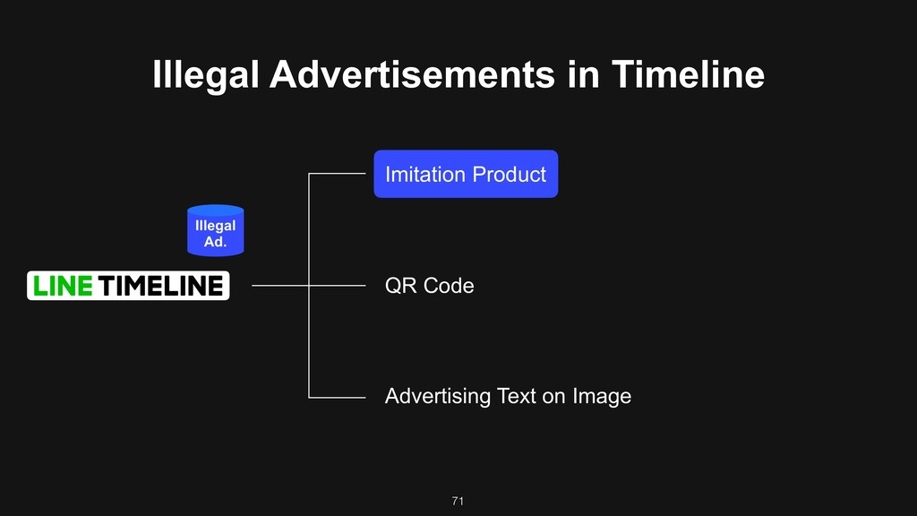 71 Illegal Advertisements in Timeline Imitation...