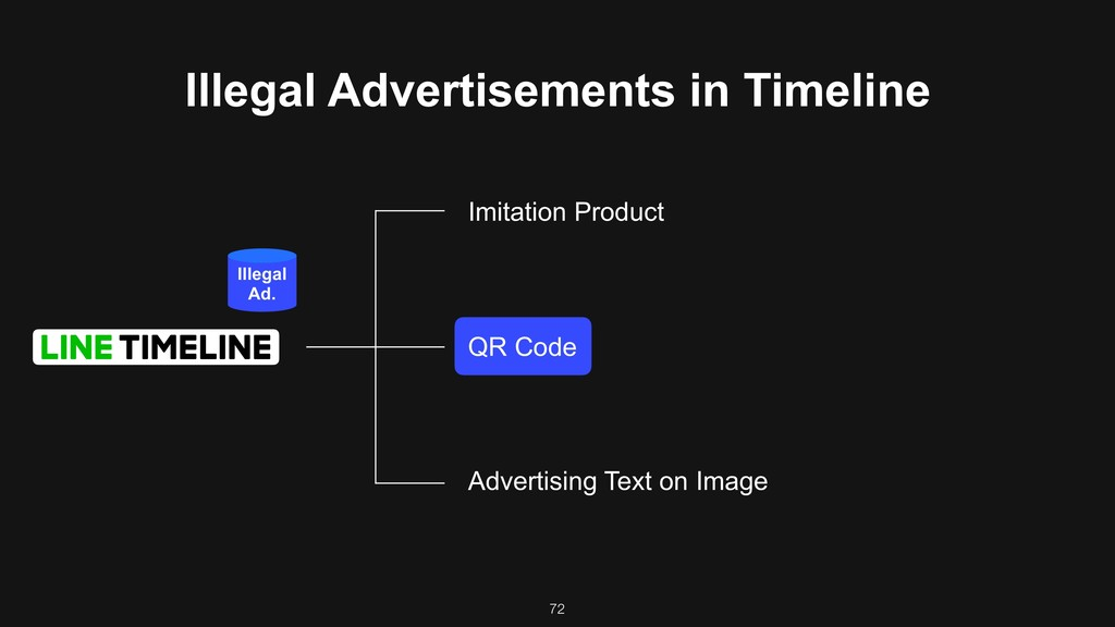 72 Illegal Advertisements in Timeline Imitation...