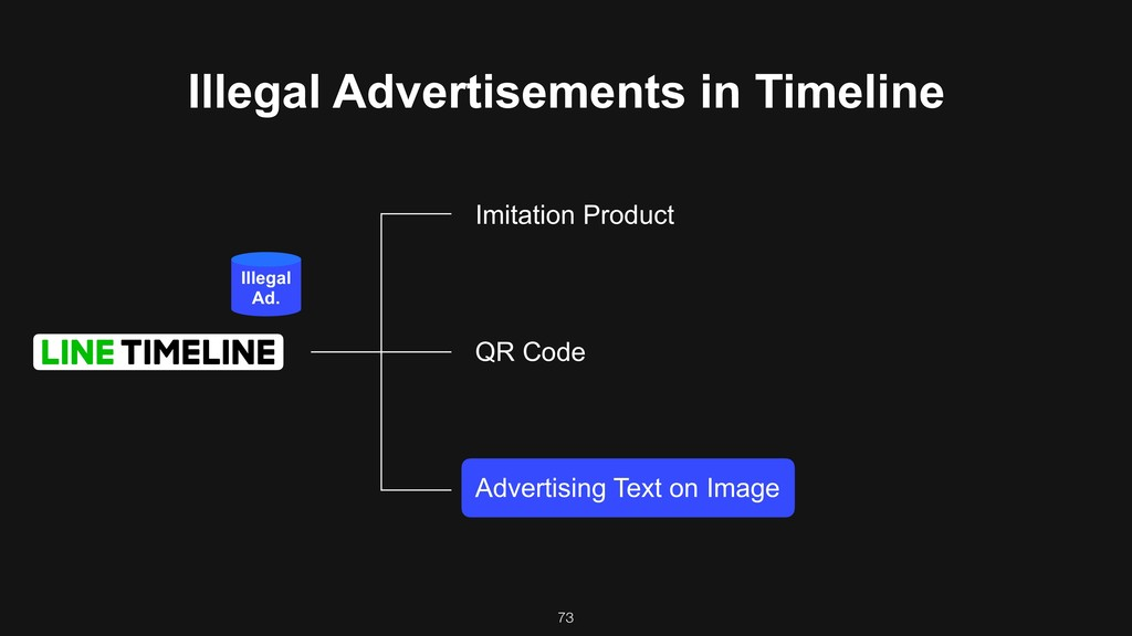 73 Illegal Advertisements in Timeline Imitation...