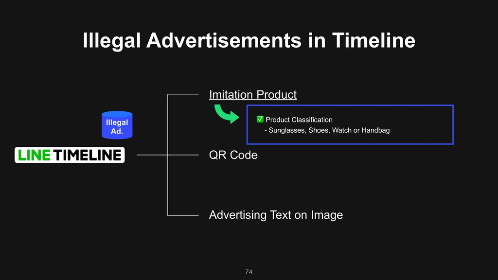 74 Illegal Advertisements in Timeline Imitation...