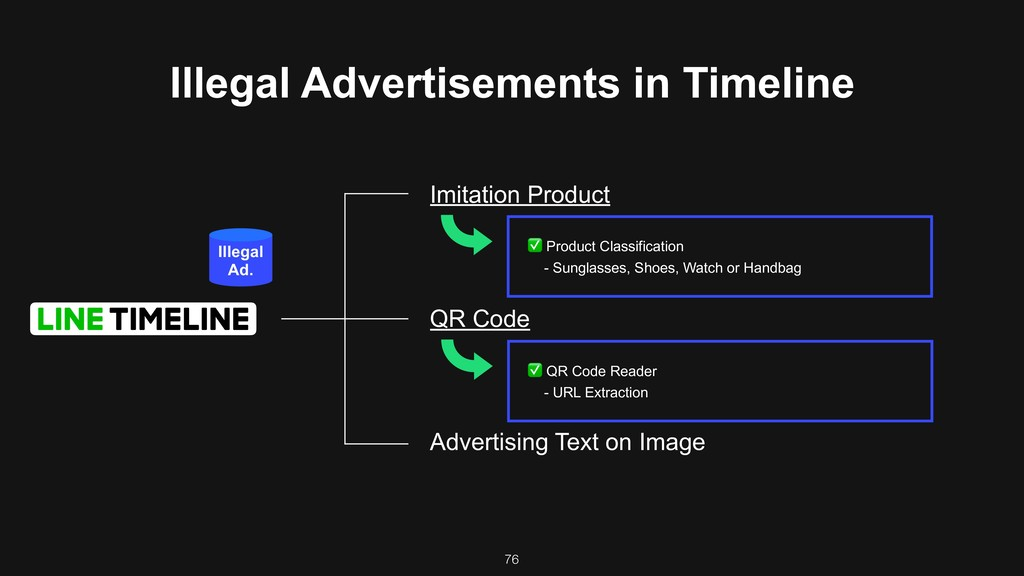 76 Illegal Advertisements in Timeline Imitation...