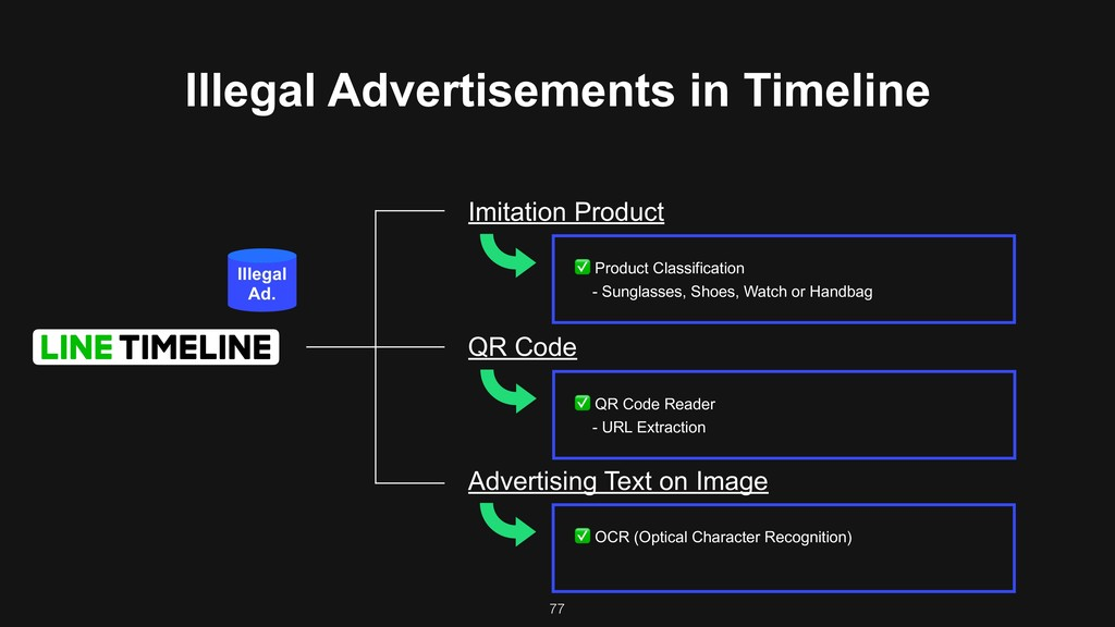 77 Illegal Advertisements in Timeline Imitation...