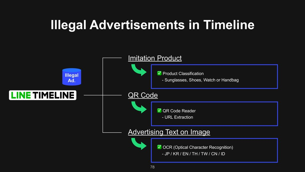 78 Illegal Advertisements in Timeline Imitation...
