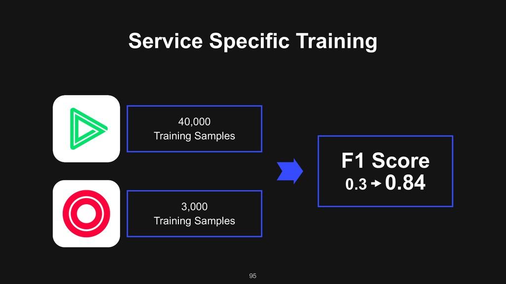 F1 Score 0.3 0.84 40,000 Training Samples 3,00...