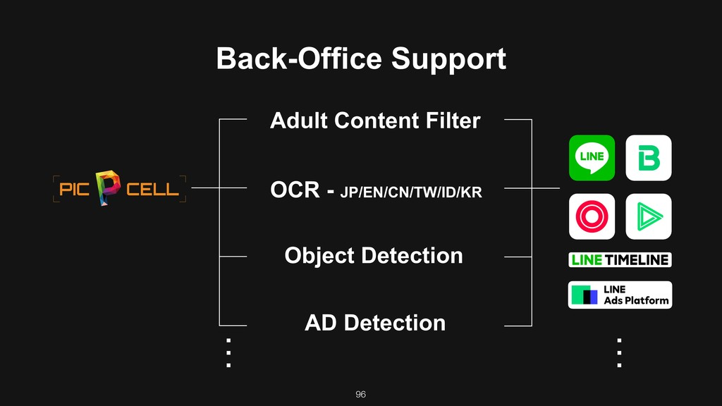 Back-Office Support Adult Content Filter Object...