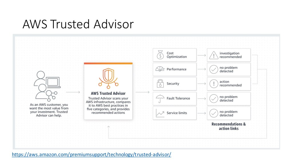 AWS Trusted Advisor https://aws.amazon.com/prem...
