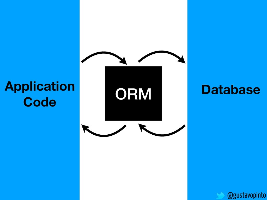 @gustavopinto ORM Application Code Database