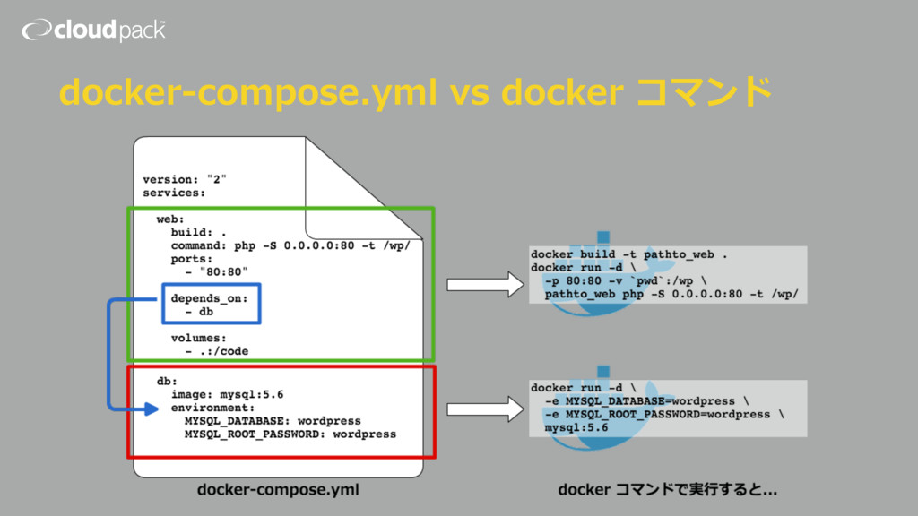 docker-compose.yml vs docker コマンド