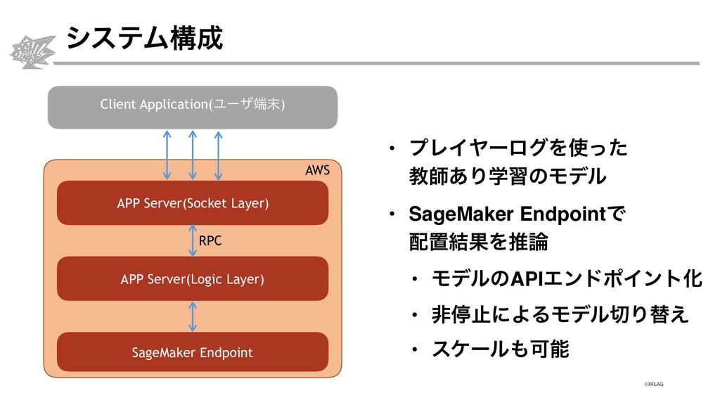 γεςϜߏ Client Application(Ϣʔβ) APP Server(Soc...