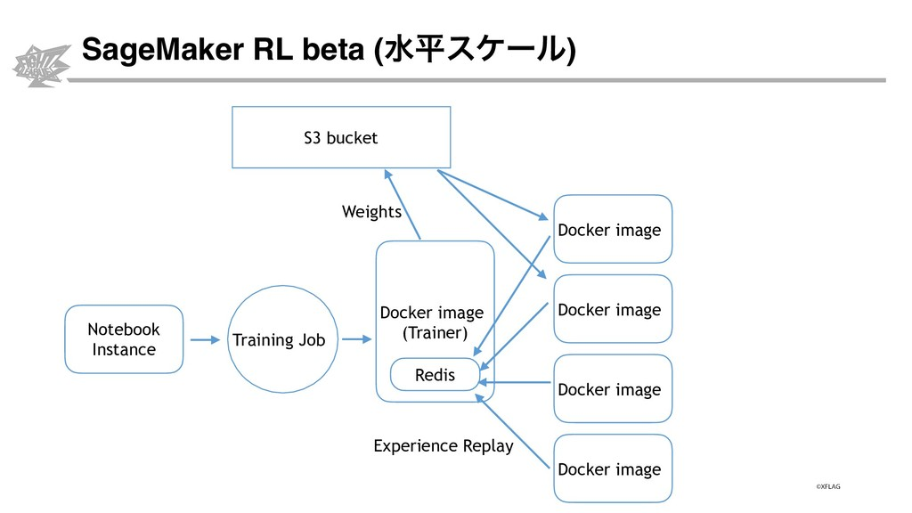 SageMaker RL beta (ਫฏεέʔϧ) Docker image Trainin...