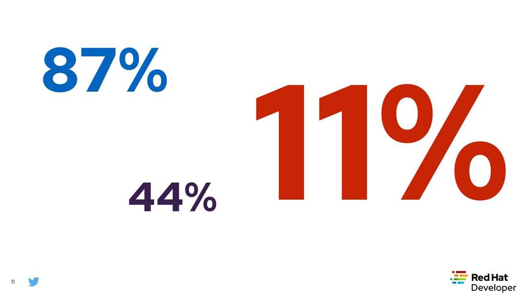 11 87% 44% 11%