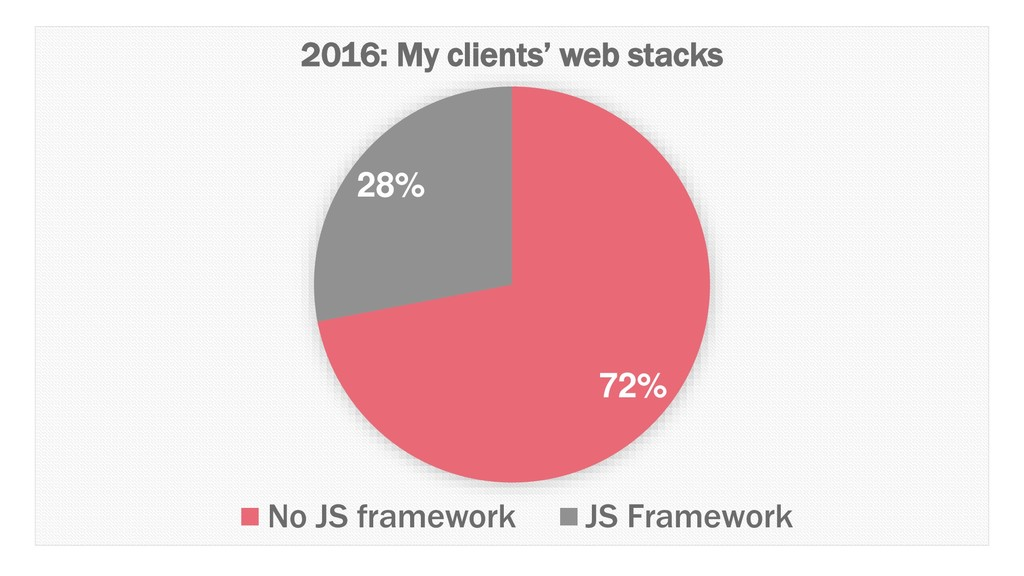 72% 28% 2016: My clients' web stacks No JS fram...