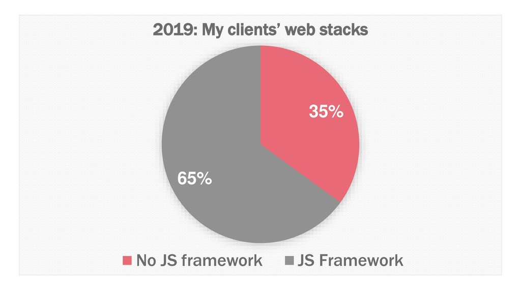 35% 65% 2019: My clients' web stacks No JS fram...