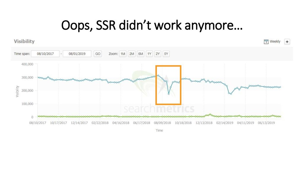 Oops, SSR didn't work anymore…