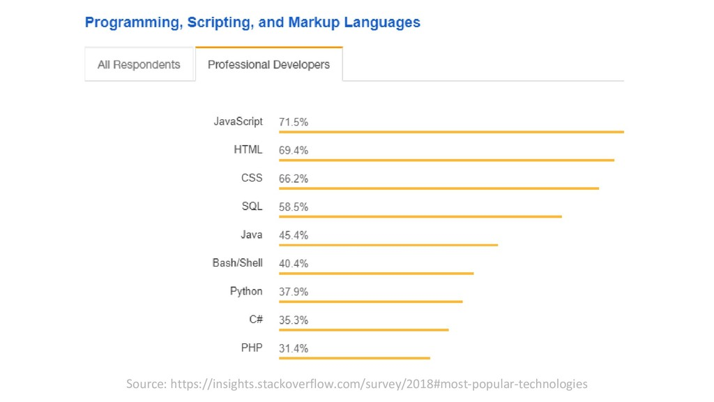 Source: https://insights.stackoverflow.com/surv...