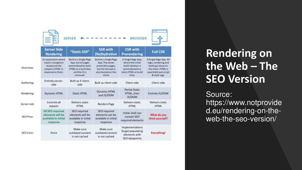 Rendering on the Web – The SEO Version Source: ...