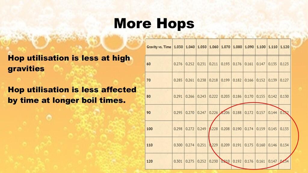 More Hops Hop utilisation is less at high gravi...