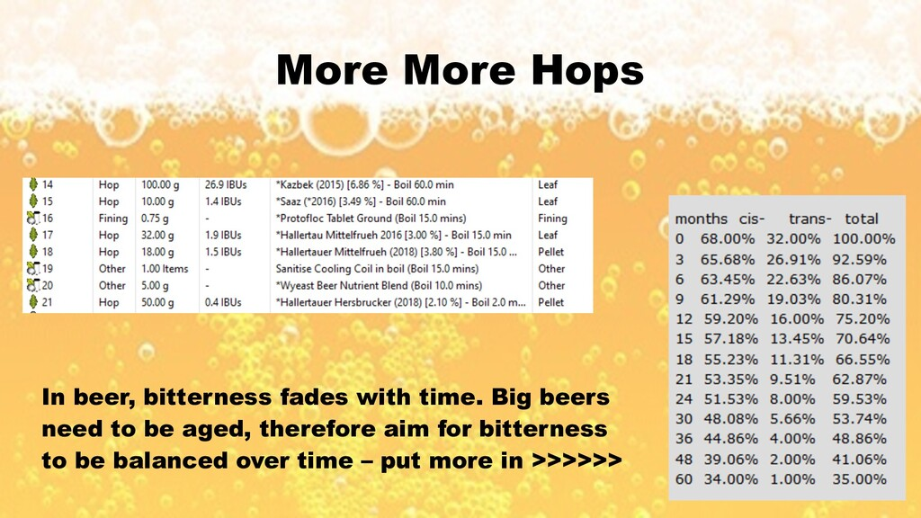 More More Hops In beer, bitterness fades with t...