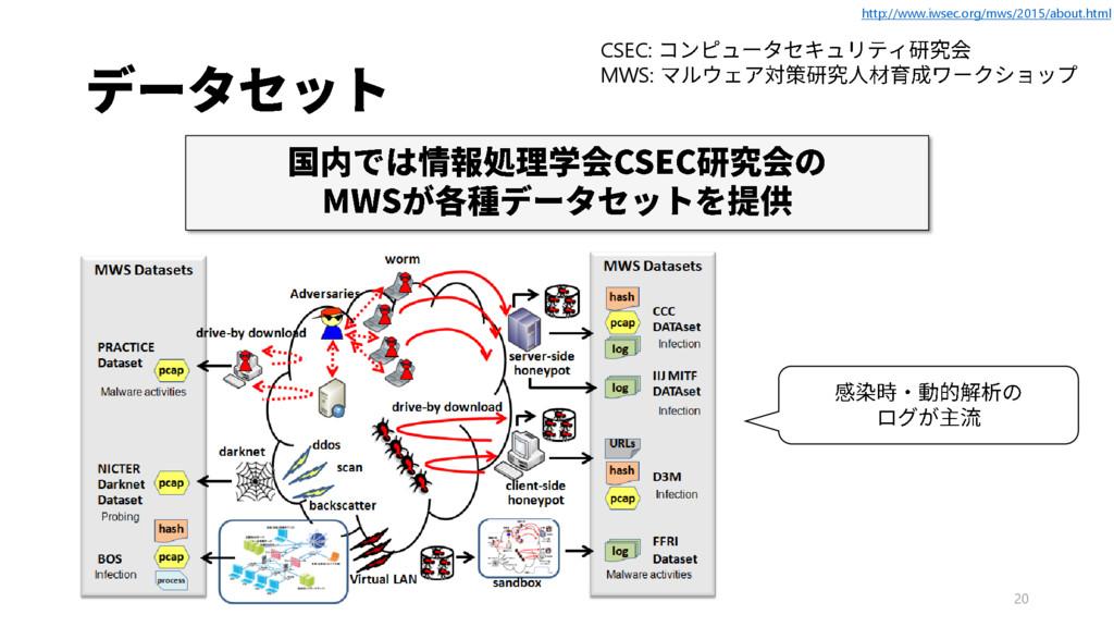 20 CSEC: MWS: http://www.iwsec.org/mws/2015/abo...
