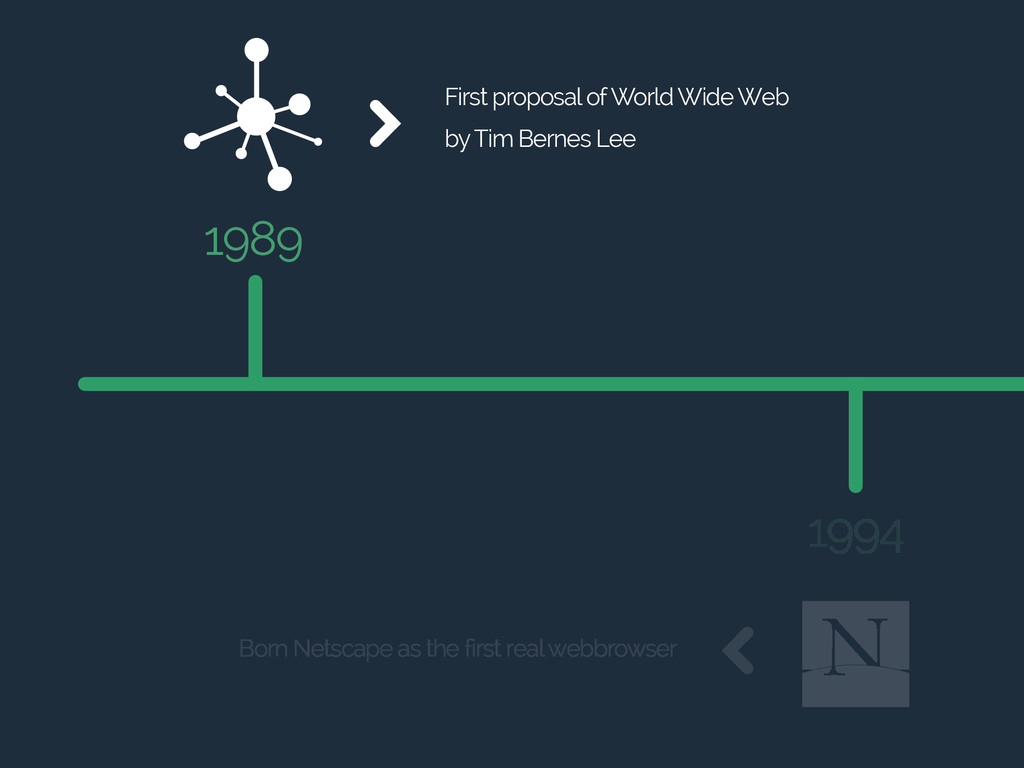 1994 1989 First proposal of World Wide Web by T...