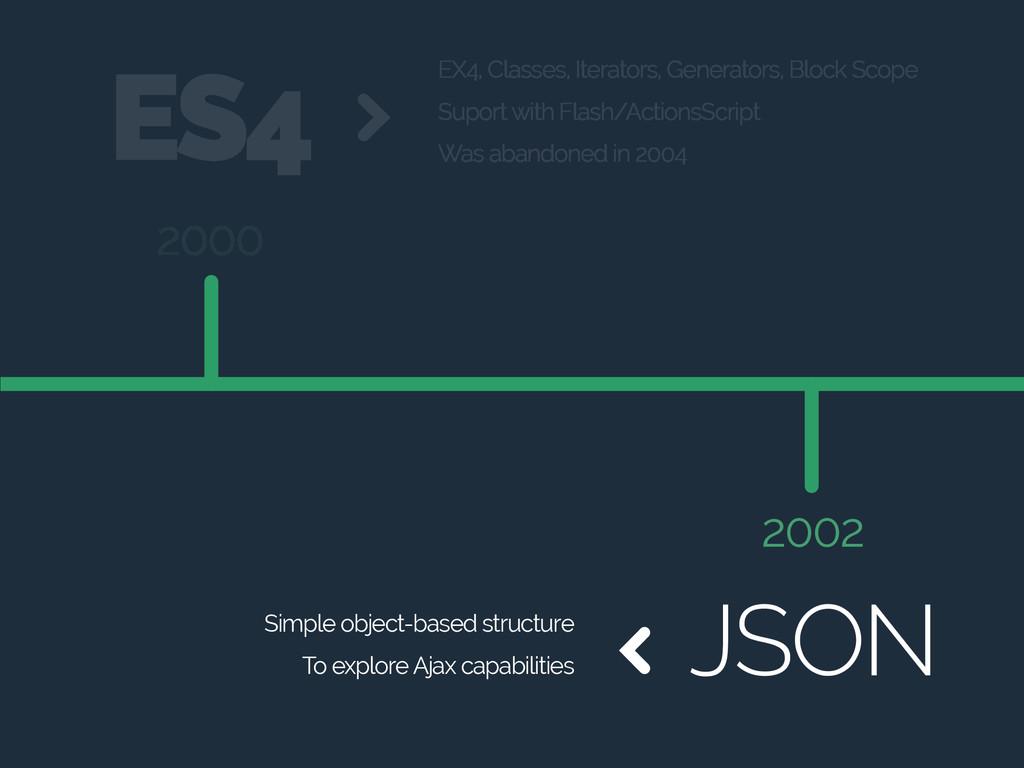 2000 2002 JSON EX4, Classes, Iterators, Generat...