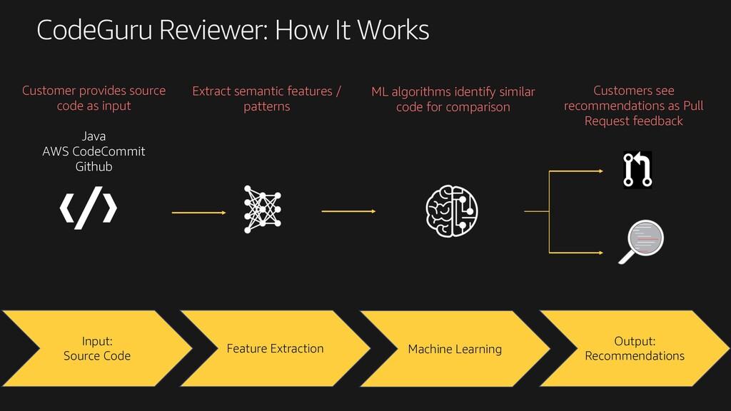 CodeGuru Reviewer: How It Works Input: Source C...