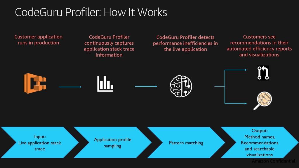 CodeGuru Profiler: How It Works Input: Live app...