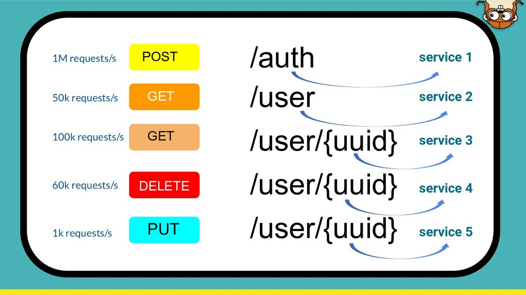 /auth POST /user GET /user/{uuid} GET /user/{uu...