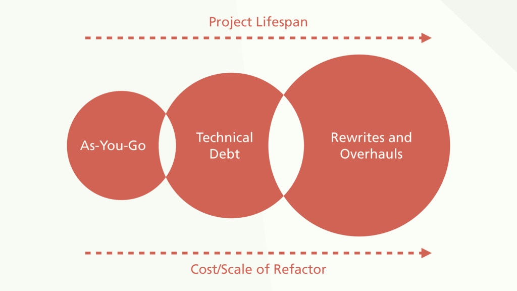 As-You-Go Technical Debt Rewrites and Overhauls...