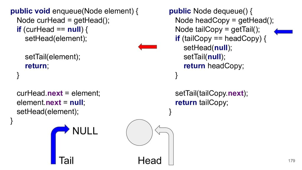public void enqueue(Node element) { Node curHea...