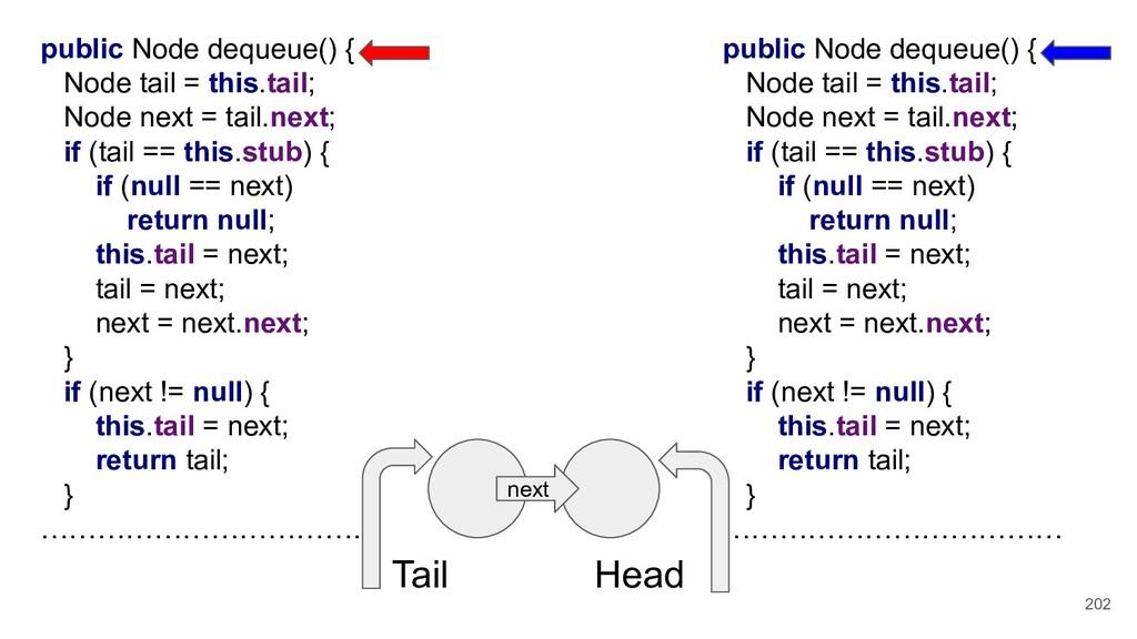 202 public Node dequeue() { Node tail = this.ta...