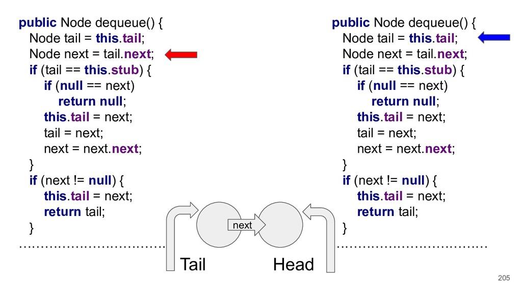 205 public Node dequeue() { Node tail = this.ta...