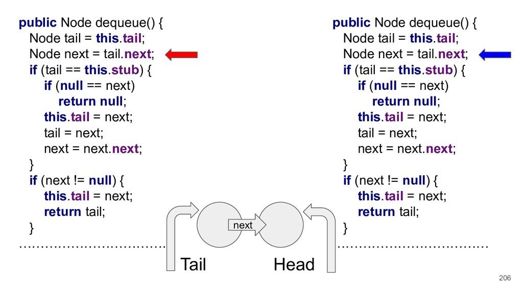 206 public Node dequeue() { Node tail = this.ta...