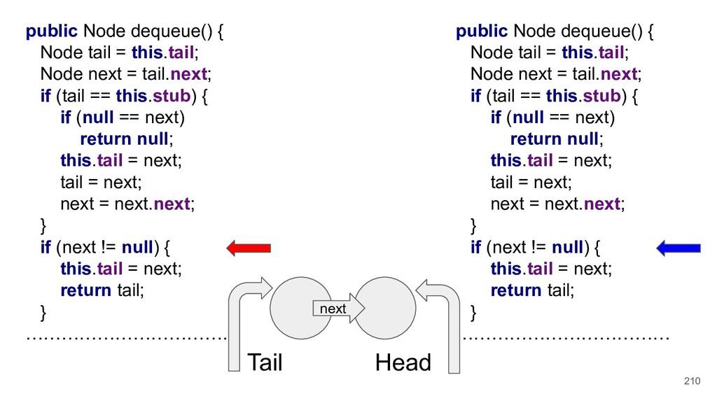 210 public Node dequeue() { Node tail = this.ta...