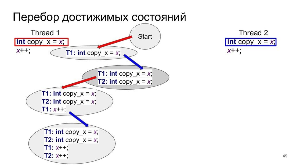 Перебор достижимых состояний Thread 1 int copy_...