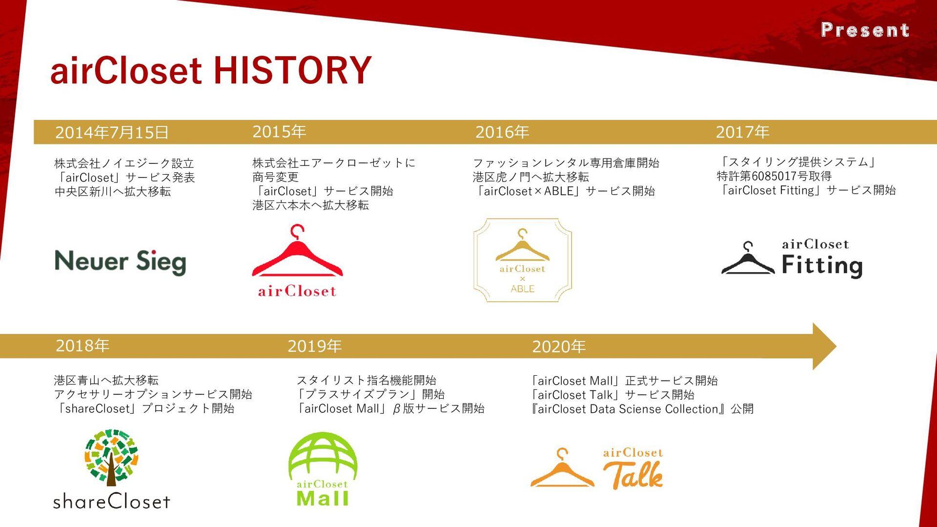 Present airCloset HISTORY 株式会社ノイエジーク設立 「airClos...